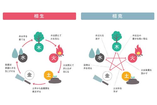 算命学講座(入門講座)は、世界でも屈指の高い精度をもつ中国最古の占星学。中華街でも活躍し、芸能人も鑑別する占い師が要点を絞って本当に必要で大切な部分だけをわかりやすく明確にカリキュラム化して、お伝えしています。受講後はすぐに鑑定ができるようになり、実生活の中ですぐに役立てることができる希少な講座です。