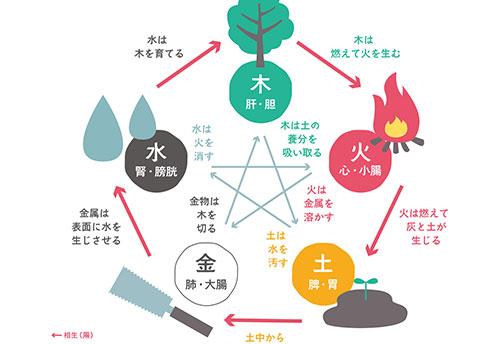 算命学講座(入門講座)は、世界でも屈指の高い精度をもつ中国最古の占星学です。